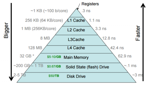 Relative capacities, speeds, and costs of different storage units. Registers are the fastest and most costly, while disk drives are the slowest and least costly.